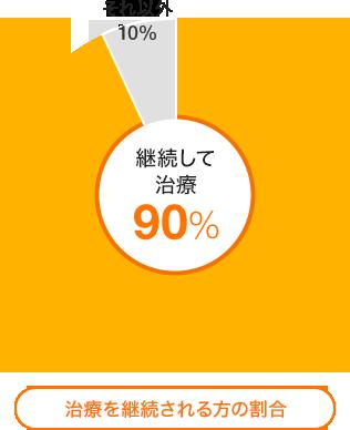 効果を持続させるためには治療の継続が必要。継続される率は90%